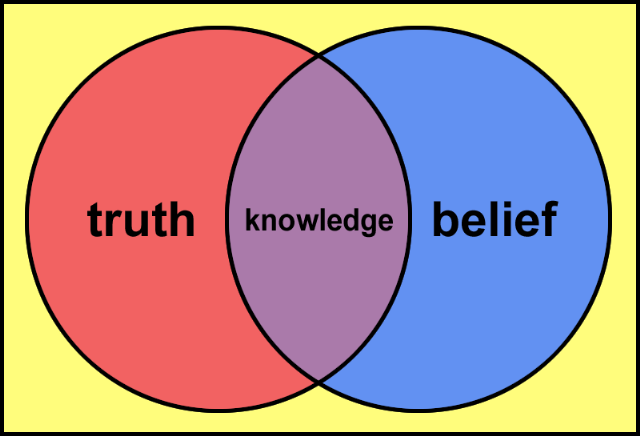 the philosophical concept of truth Some philosophers view the concept of truth as basic the progression of philosophical truth is a resolution of past oppositions into increasingly more accurate.